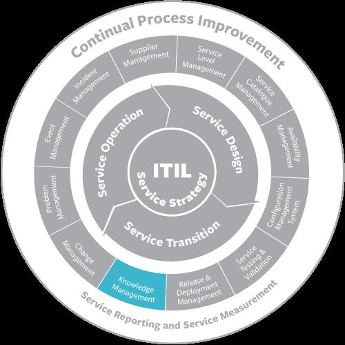itil-knowledge-management