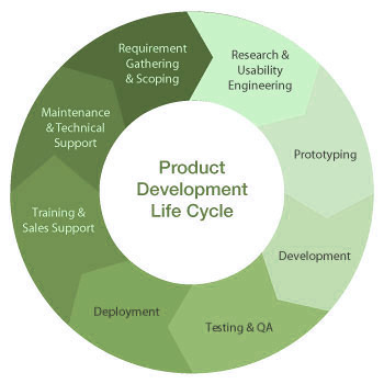 product-testing-product-development-500x500