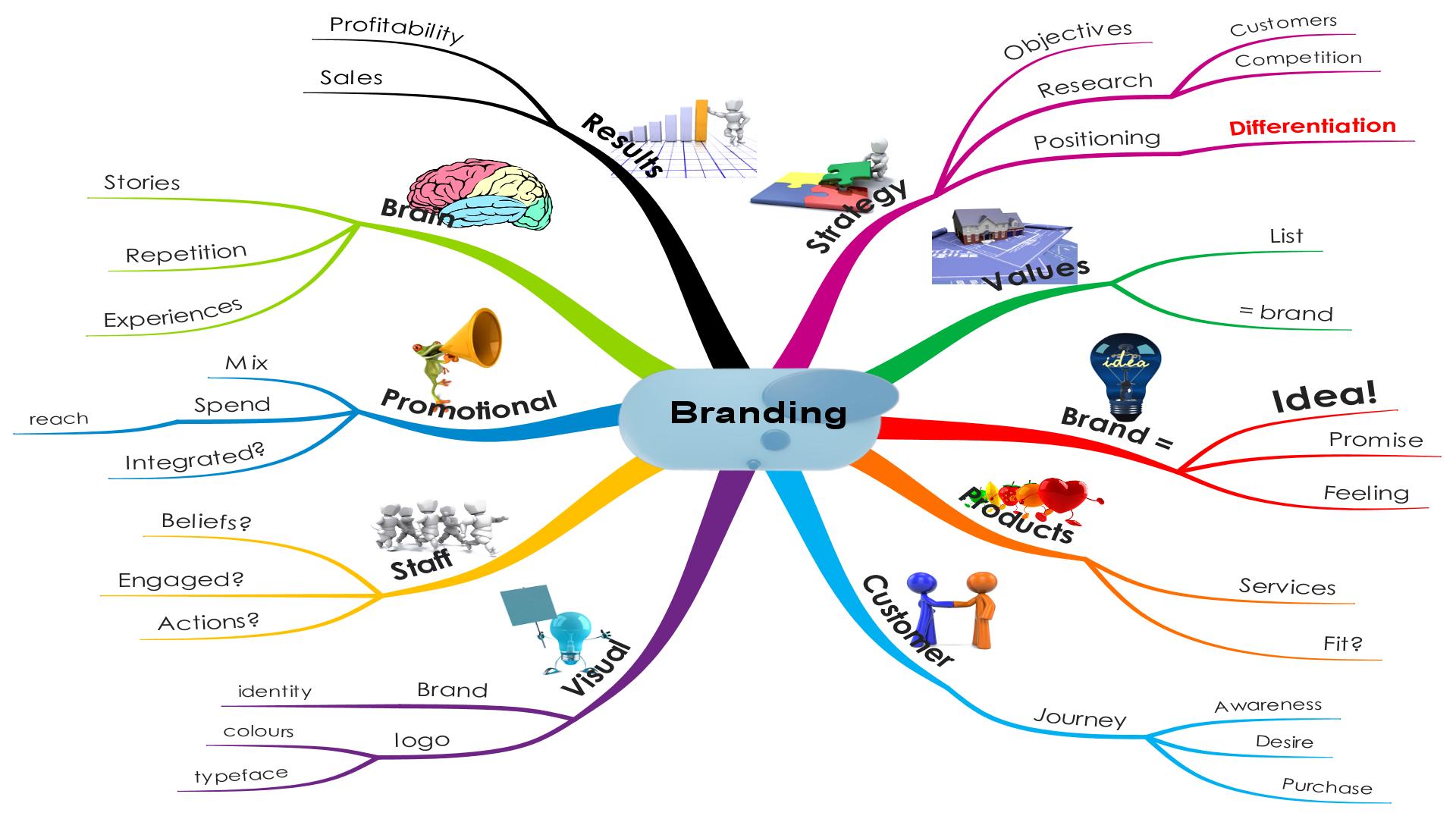 brand management objectives