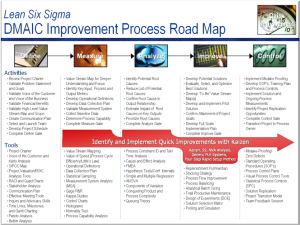 LSS Process Roadmap